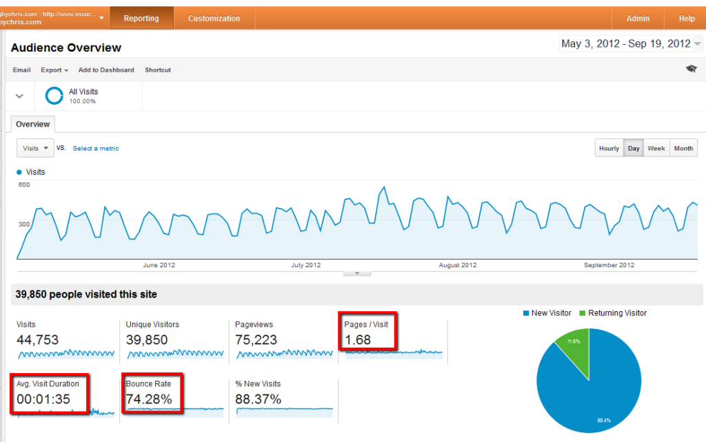 engagement metrics for IBBC 2