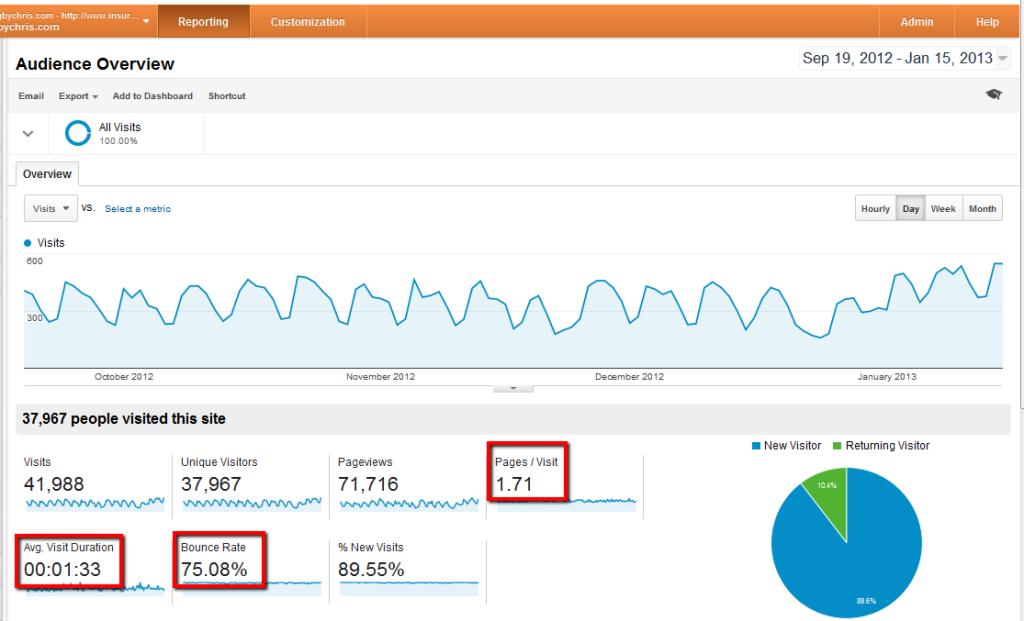 engagement metrics for IBBC 3