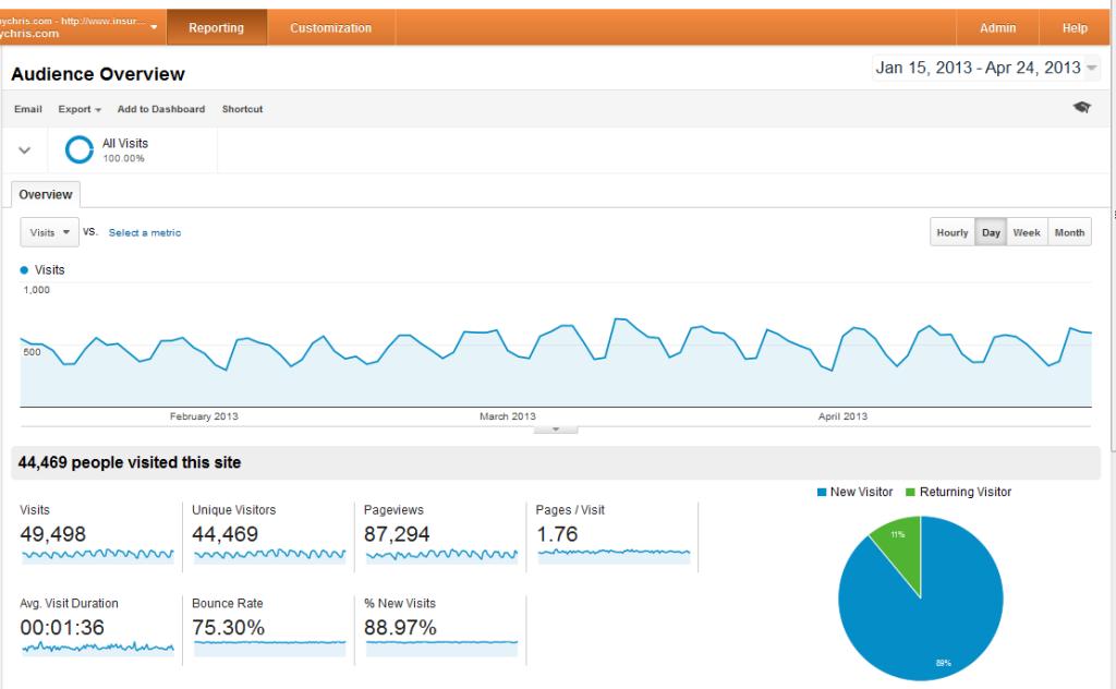 engagement metrics for IBBC 4