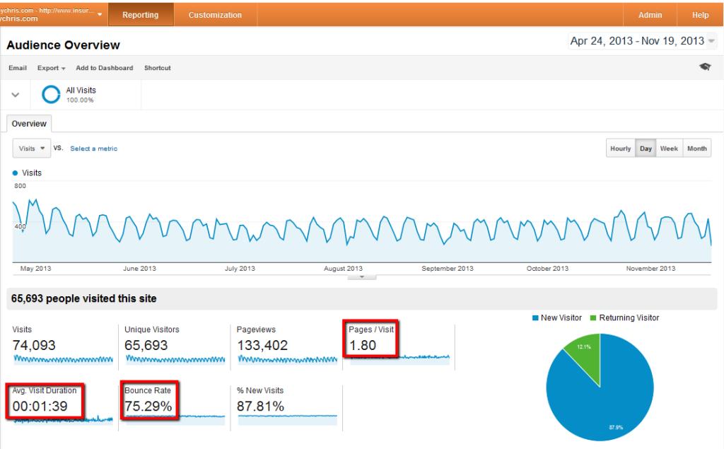 engagement metrics for IBBC 5