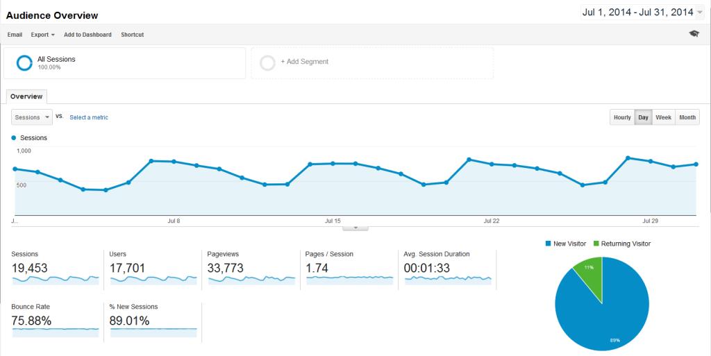 July_2014_Traffic_Report