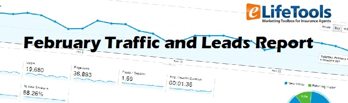Februrary Traffic and Leads graphic