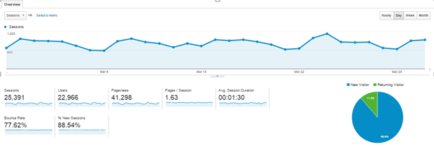 Google_Analytics_Breakdown_March_2015